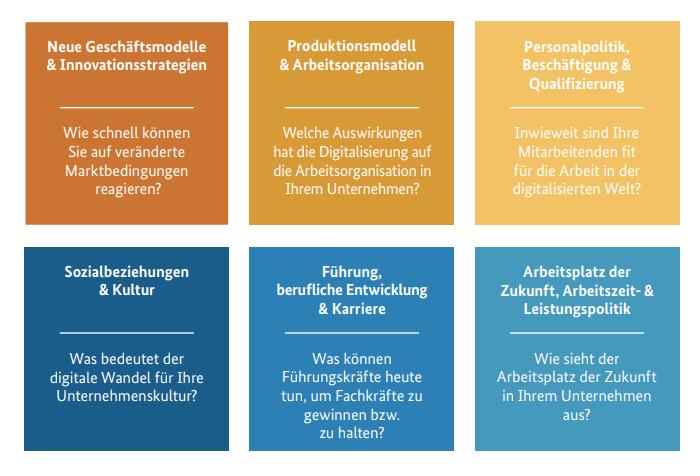 Modell Förderprogramme