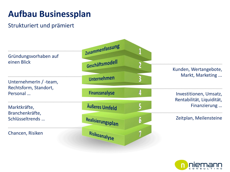 Businessplann erstellen lassen: Schematische Darstellung des Inhaltes eines Businessplanes: 1) Zusammenfassung; 2) Geschäftsmodell; 3) Unternehmen; 4) Finanzanalyse; 5) Äußeres Umfeld; 6) Realisierungsplan; 7) Risikoanalyse