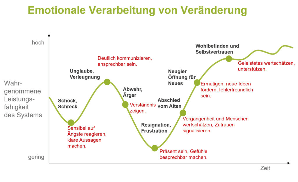Quelle: https://bpmo.de/bpm-wiki/organisationsentwicklung_change-management/