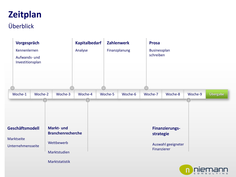 Businessplann erstellen lassen: Schematische Darstellung des Zeitplanes der Businessplan-Erstellung: Woche 1 - Vorgespräch; Woche 2 - Geschäftsmodell; Woche 3 - Kapitalbedarfsanalyse; Woche 4 - Markt- und Branchenrecherche; Woche 5 - Finanzplanung; Woche 7 - Textteil schreiben; Woche 9 - Finanzierungsstrategie